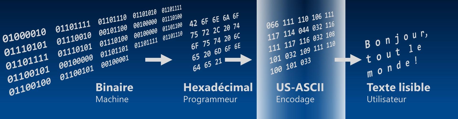 Système binaire et encodage de caractères